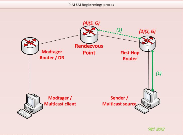 PIM_Reg1