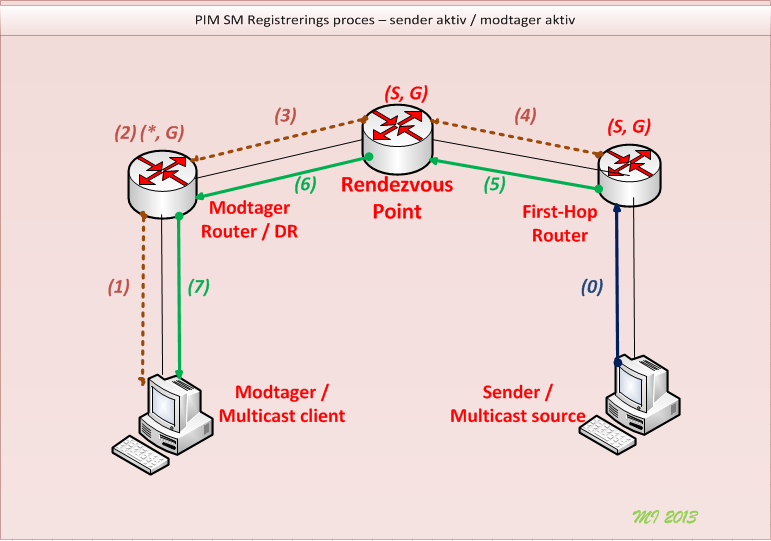 PIM_Reg3